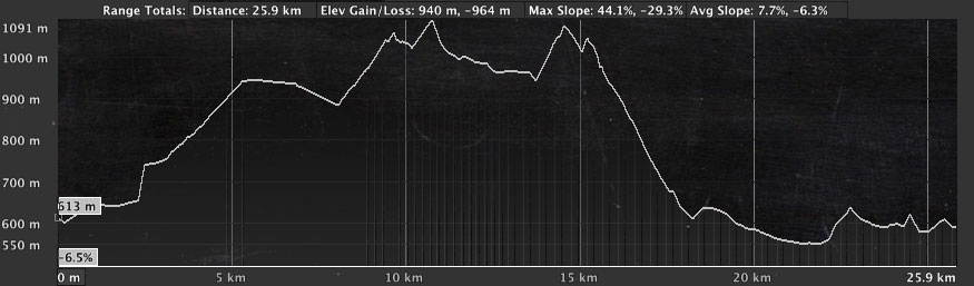 Raven All Mountain mountainbike trip Elevation profile Day 3